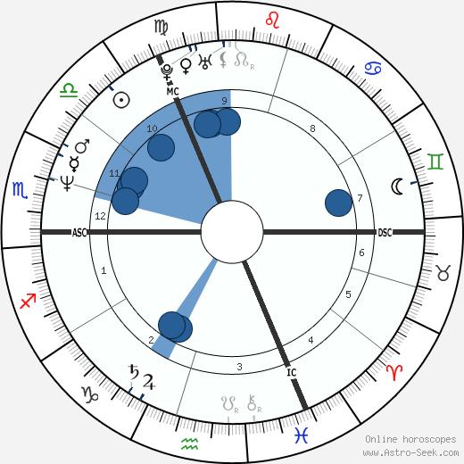 Julia Eileen Gillard wikipedia, horoscope, astrology, instagram