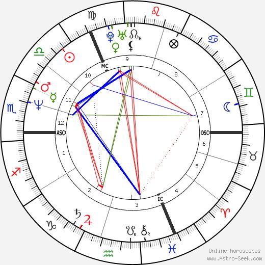 Julia Eileen Gillard tema natale, oroscopo, Julia Eileen Gillard oroscopi gratuiti, astrologia