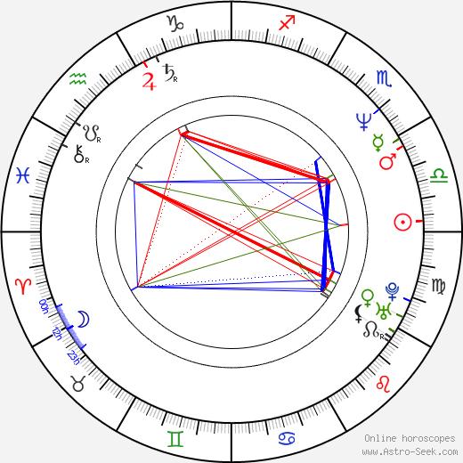 Ken Mitsuishi день рождения гороскоп, Ken Mitsuishi Натальная карта онлайн
