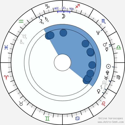 Kiichi Nakai wikipedia, horoscope, astrology, instagram