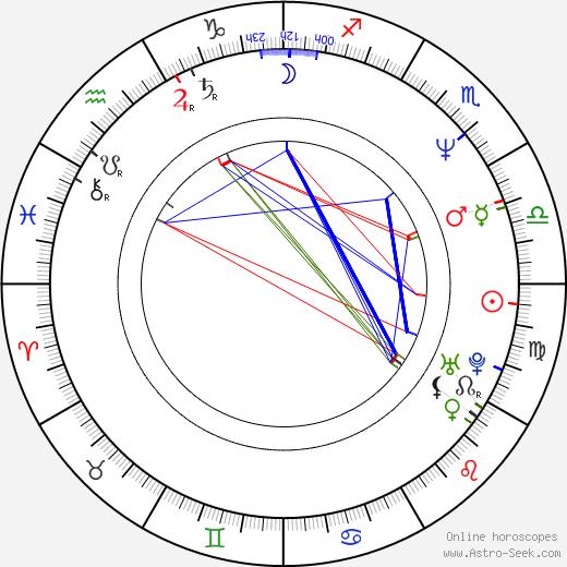 Kiichi Nakai birth chart, Kiichi Nakai astro natal horoscope, astrology