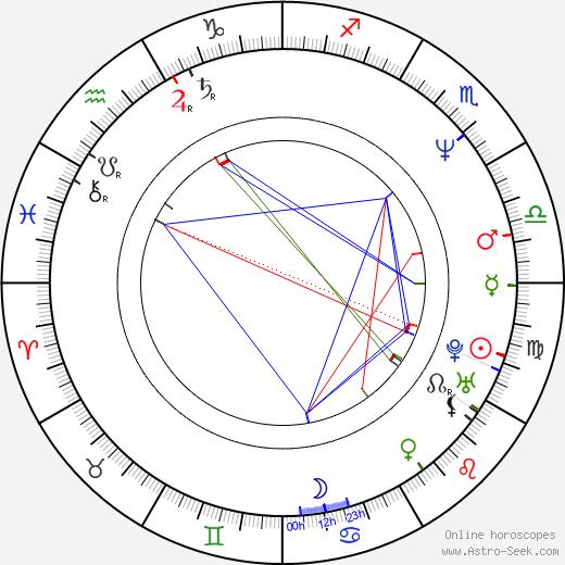 Lars Jönsson birth chart, Lars Jönsson astro natal horoscope, astrology