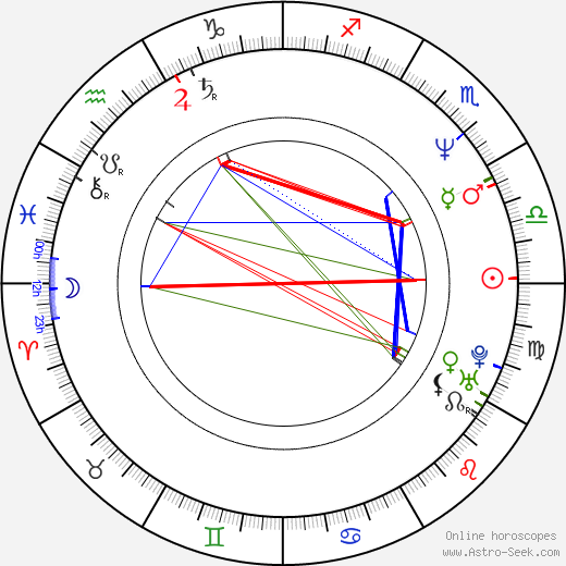 Luc Picard astro natal birth chart, Luc Picard horoscope, astrology