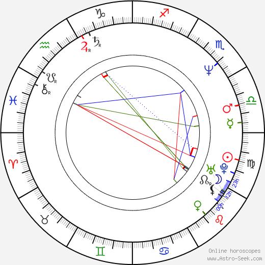 Maciej Tomaszewski birth chart, Maciej Tomaszewski astro natal horoscope, astrology