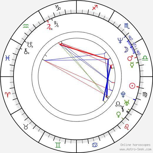 Marek Kasprzyk astro natal birth chart, Marek Kasprzyk horoscope, astrology