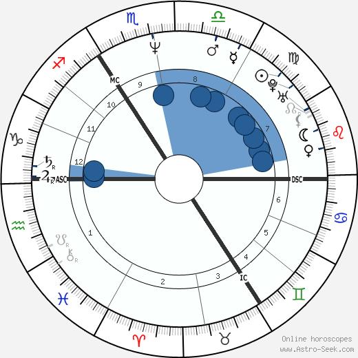 Matthias Brandt wikipedia, horoscope, astrology, instagram