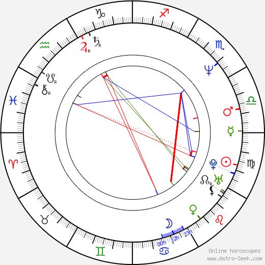 Michal Caban birth chart, Michal Caban astro natal horoscope, astrology
