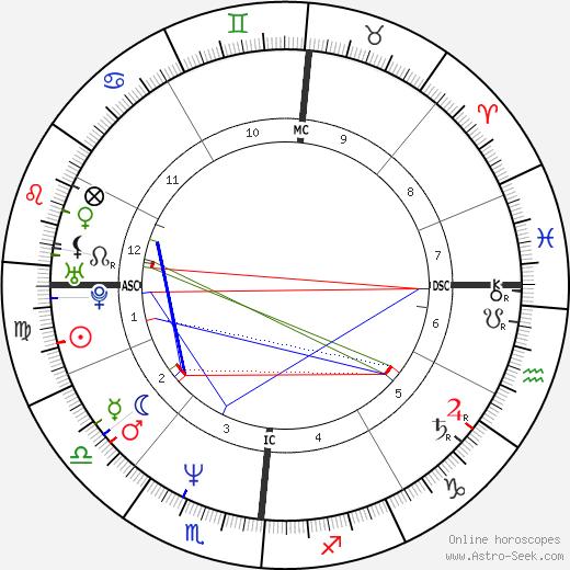 Mylène Farmer birth chart, Mylène Farmer astro natal horoscope, astrology