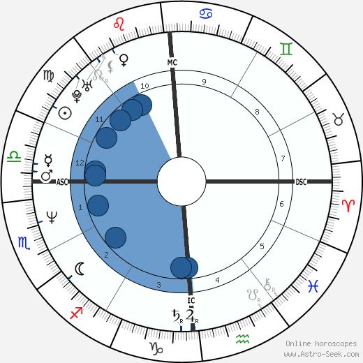 Paone Cecchi wikipedia, horoscope, astrology, instagram