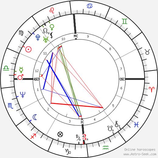 Paone Cecchi astro natal birth chart, Paone Cecchi horoscope, astrology