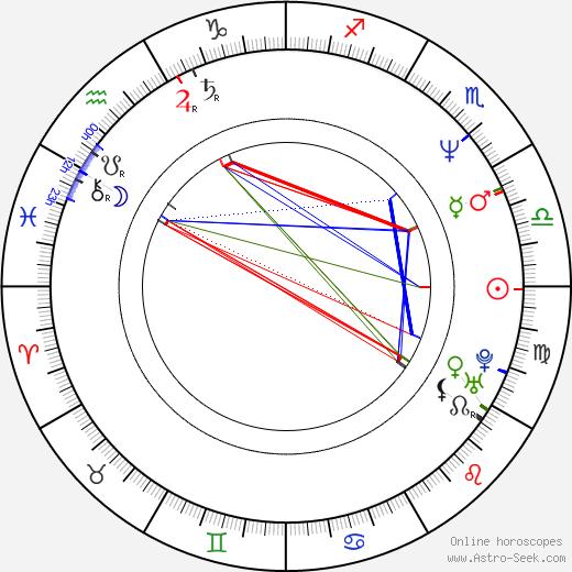 Pavel Barborka tema natale, oroscopo, Pavel Barborka oroscopi gratuiti, astrologia