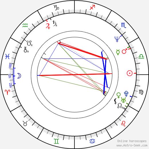 Pierre Cosso день рождения гороскоп, Pierre Cosso Натальная карта онлайн