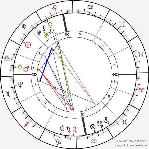 Susanne Holst день рождения гороскоп, Susanne Holst Натальная карта онлайн