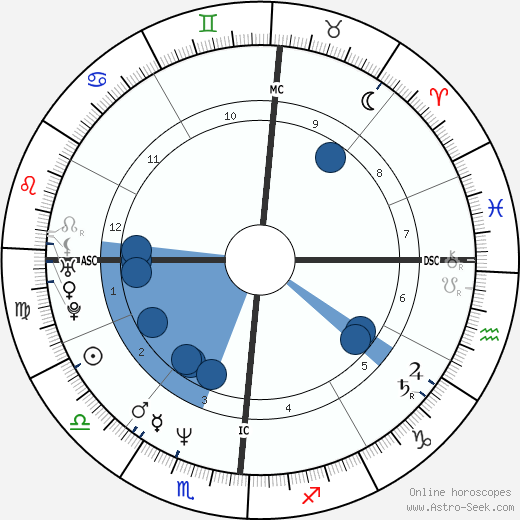 Ted Kennedy Jr. wikipedia, horoscope, astrology, instagram