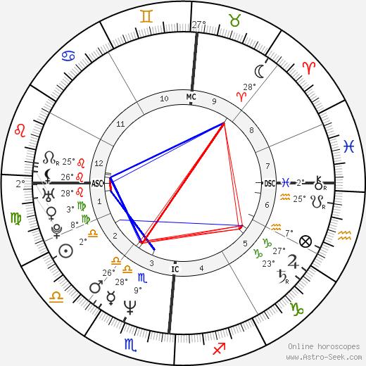 Ted Kennedy Jr. birth chart, biography, wikipedia 2020, 2021