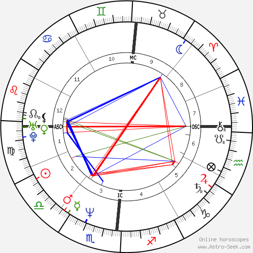 Ted Kennedy Jr. birth chart, Ted Kennedy Jr. astro natal horoscope, astrology
