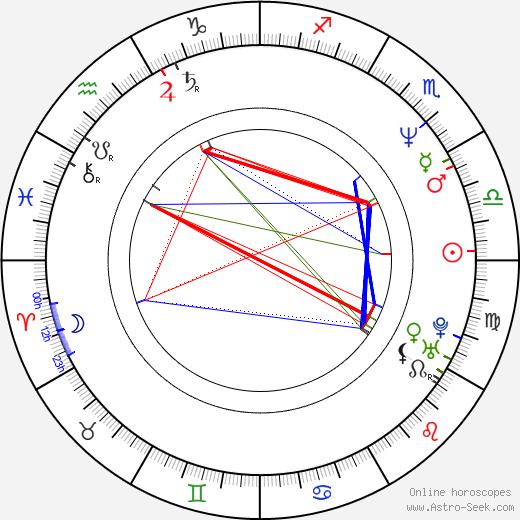 Tracy Wilson birth chart, Tracy Wilson astro natal horoscope, astrology