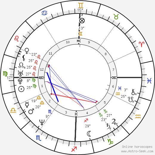 Urbano Barberini birth chart, biography, wikipedia 2019, 2020