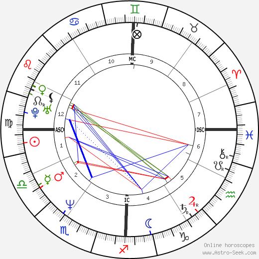Urbano Barberini astro natal birth chart, Urbano Barberini horoscope, astrology