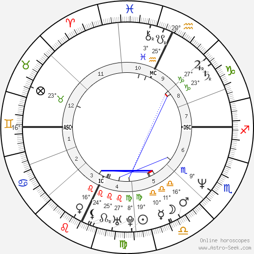 Virginia Madsen birth chart, biography, wikipedia 2017, 2018