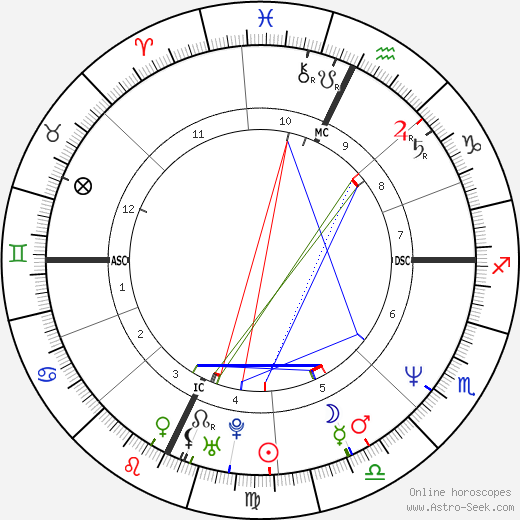 Virginia Madsen astro natal birth chart, Virginia Madsen horoscope, astrology