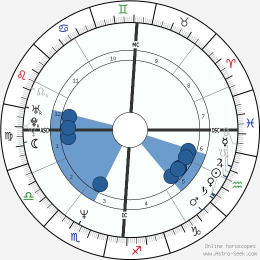 Barbara Cupisti wikipedia, horoscope, astrology, instagram
