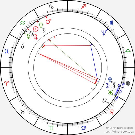 Boris McGiver astro natal birth chart, Boris McGiver horoscope, astrology