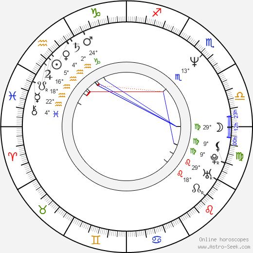Chris Chelios birth chart, biography, wikipedia 2020, 2021