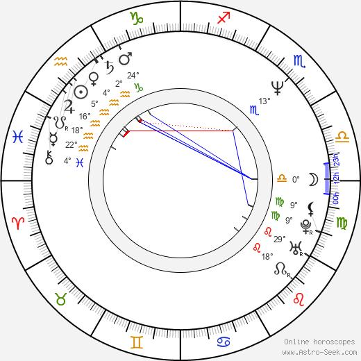 Christopher Coppola birth chart, biography, wikipedia 2020, 2021