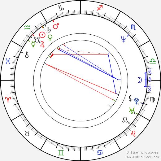 Christopher Coppola birth chart, Christopher Coppola astro natal horoscope, astrology