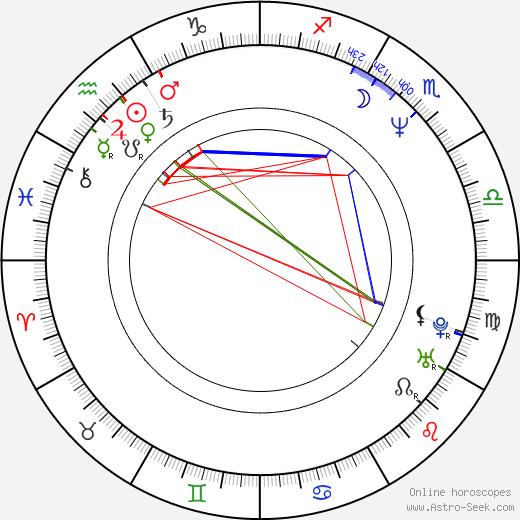 Corinna Drews astro natal birth chart, Corinna Drews horoscope, astrology