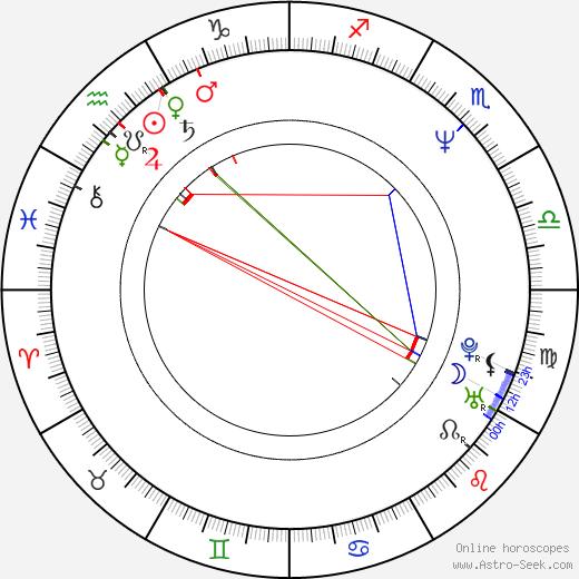 David Arnold astro natal birth chart, David Arnold horoscope, astrology