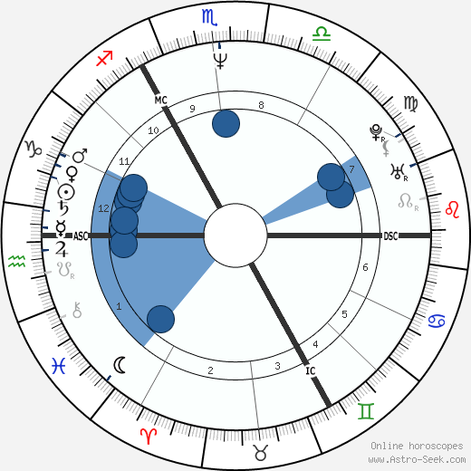 David Benson wikipedia, horoscope, astrology, instagram