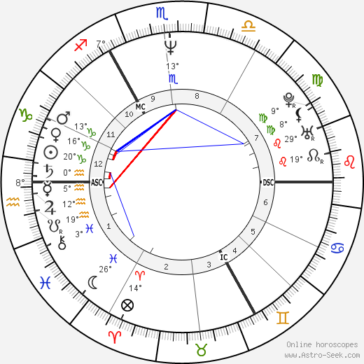 David Benson birth chart, biography, wikipedia 2018, 2019