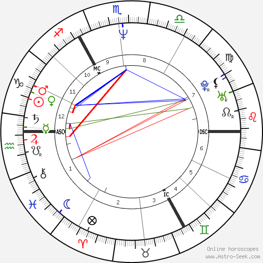 David Benson astro natal birth chart, David Benson horoscope, astrology