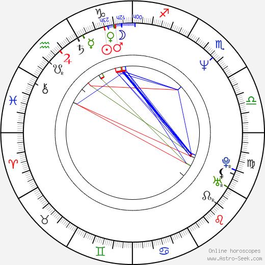 David DeCoteau birth chart, David DeCoteau astro natal horoscope, astrology