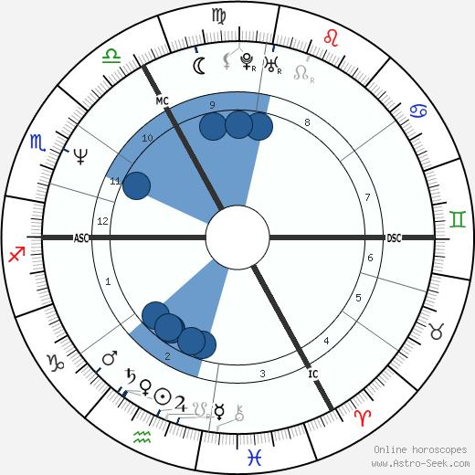 Georges Grün wikipedia, horoscope, astrology, instagram