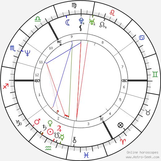 Жорж Грюн Georges Grün день рождения гороскоп, Georges Grün Натальная карта онлайн