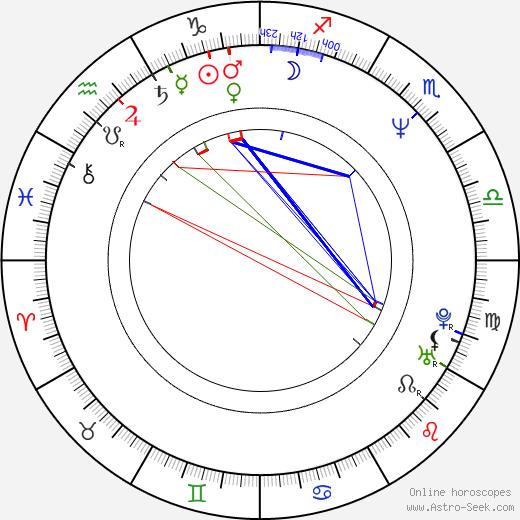 Harlan Coben astro natal birth chart, Harlan Coben horoscope, astrology