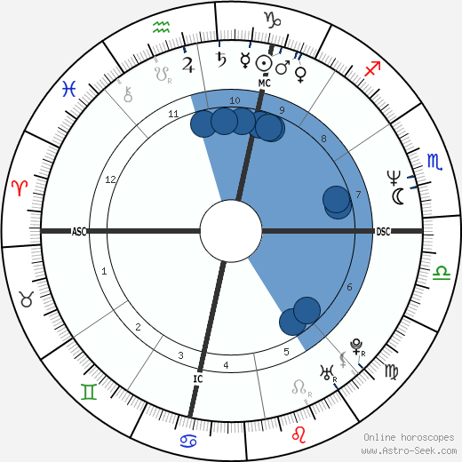 Jana Marie Angelakis wikipedia, horoscope, astrology, instagram