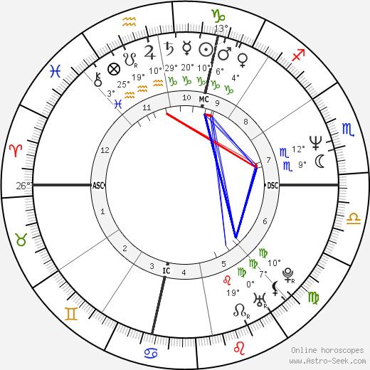 Jana Marie Angelakis birth chart, biography, wikipedia 2020, 2021