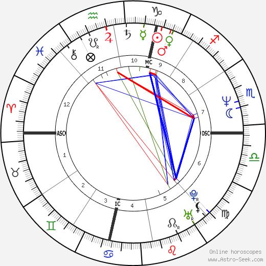 Jana Marie Angelakis birth chart, Jana Marie Angelakis astro natal horoscope, astrology