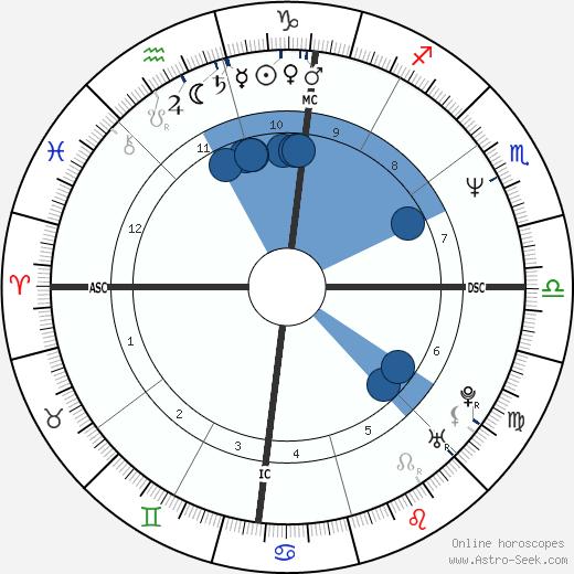 Jeff Montgomery wikipedia, horoscope, astrology, instagram