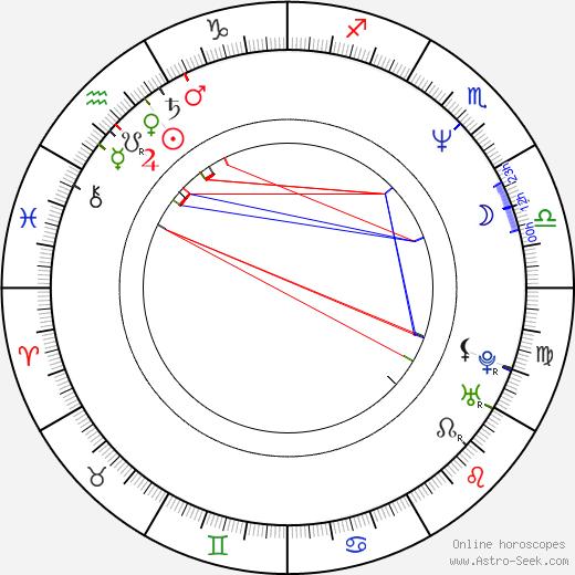 Jerzy Batycki birth chart, Jerzy Batycki astro natal horoscope, astrology