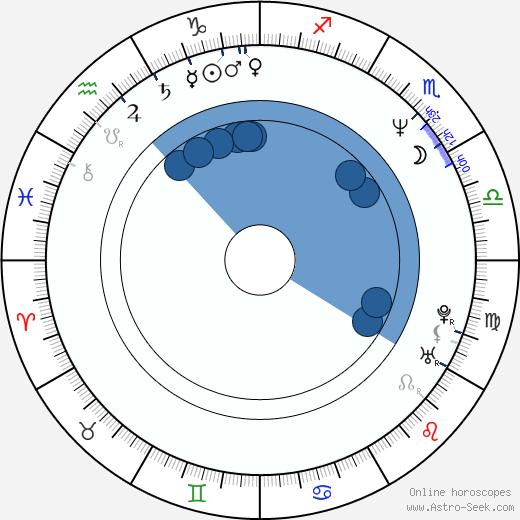 Ka-Fai Wai wikipedia, horoscope, astrology, instagram