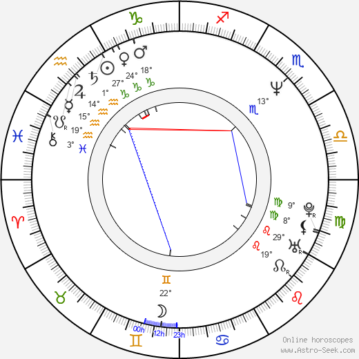 Luis Estrada birth chart, biography, wikipedia 2018, 2019