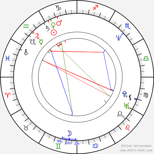 Luis Estrada birth chart, Luis Estrada astro natal horoscope, astrology