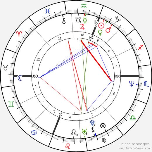 Margherita Buy birth chart, Margherita Buy astro natal horoscope, astrology