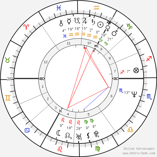 Marie Trintignant birth chart, biography, wikipedia 2019, 2020