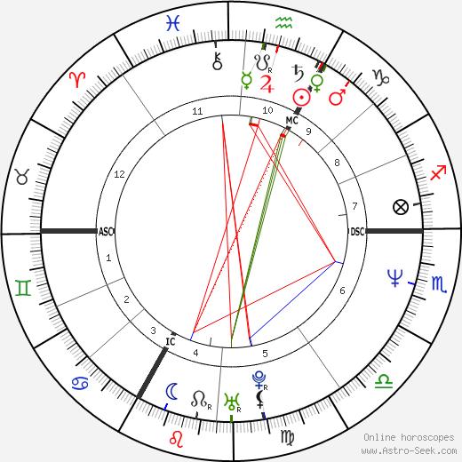 Marie Trintignant astro natal birth chart, Marie Trintignant horoscope, astrology